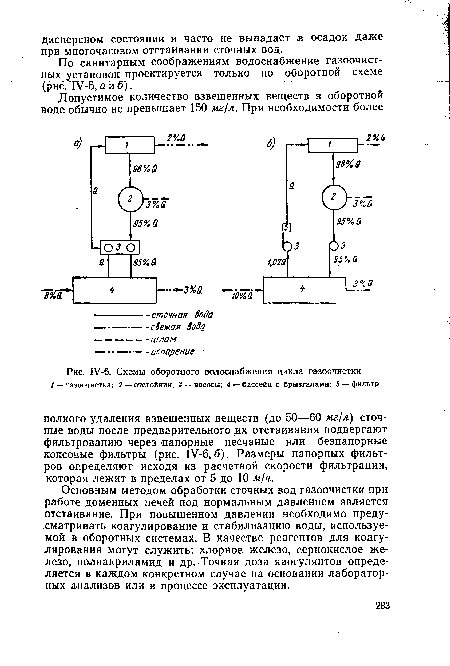 газоочистки · Схемы