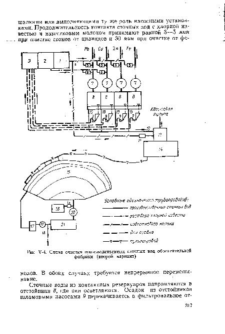 Схема очистки производственных