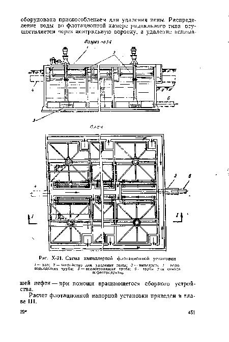 Схема импеллерной флотационной установки.