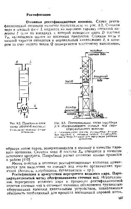 Принципиальная схема скруббера для обесфеноливания сточных вод пароциркуляционньш методом 333, с. 52...