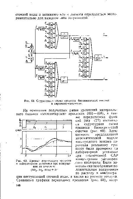 Структурная, схема процесса