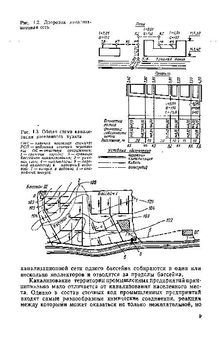 Общая схема канализации