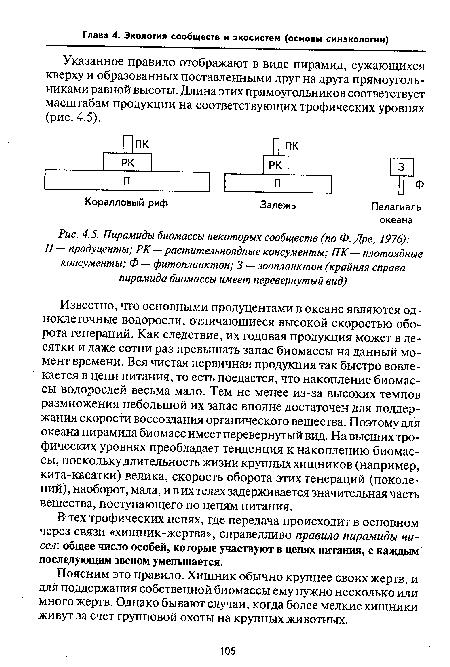 Пирамиды биомассы некоторых сообществ (по Ф. Дре, 1976) .