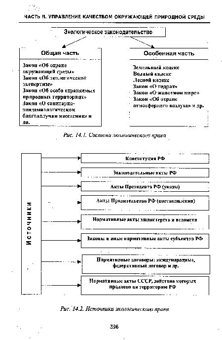 Источники экологического