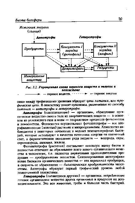 схема переноса веществ и
