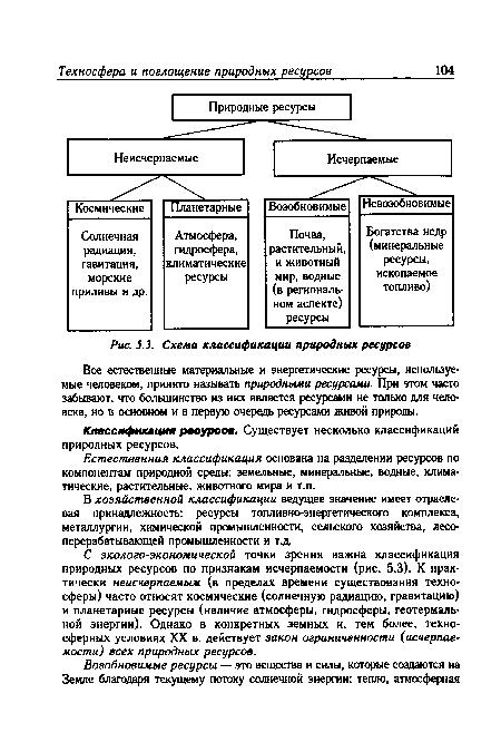 Схема классификации природных ресурсов.