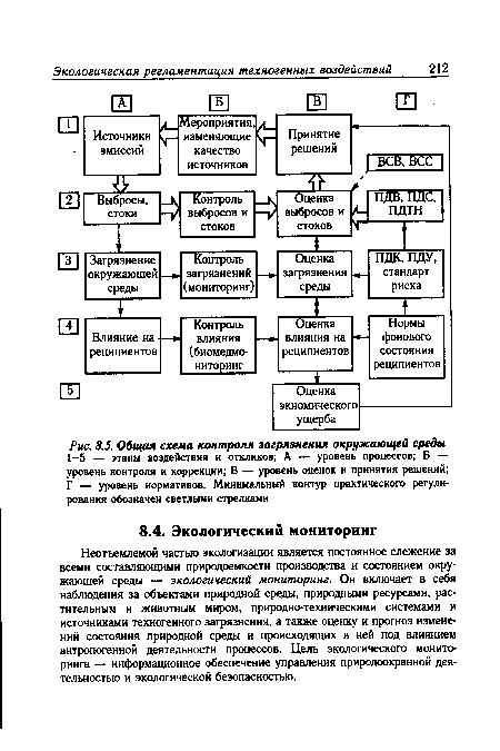 Общая схема контроля