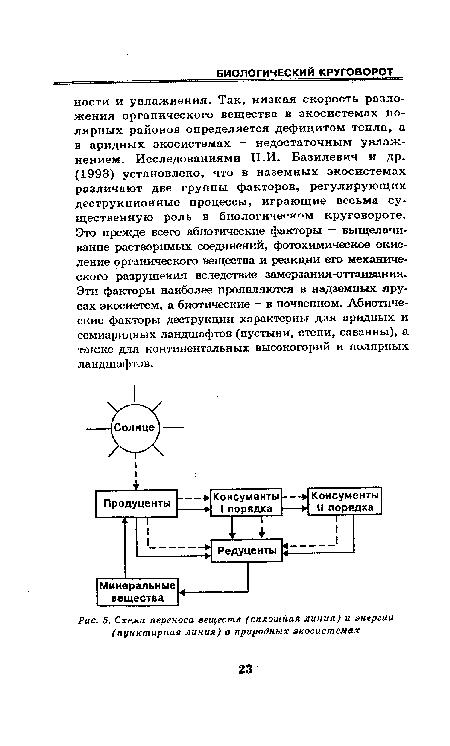 Схема переноса веществ