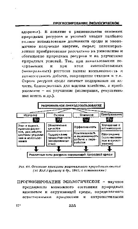 принципы рационального