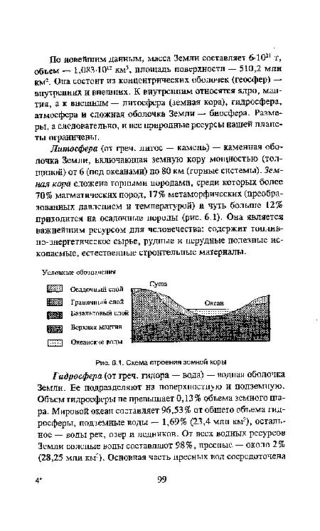 Схема строения земной коры.