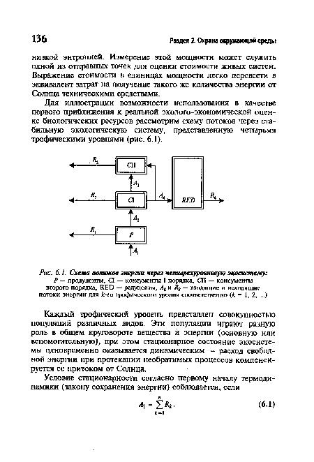 Схема потоков энергии через четырехуровневую экосистему.