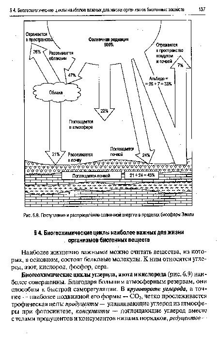 солнечной энергии в
