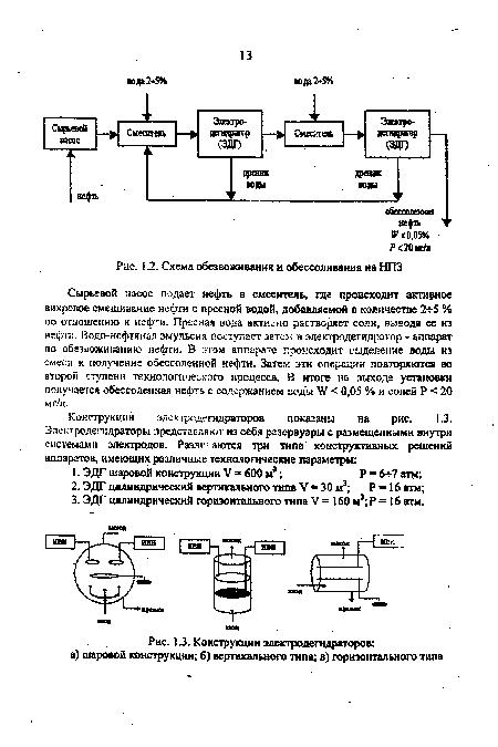 Схема обезвоживания и