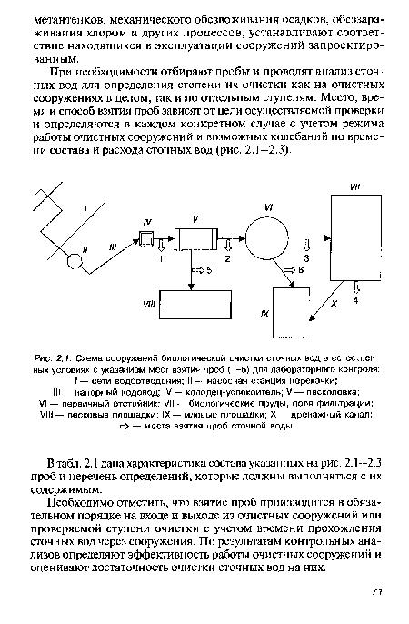 Схема сооружений