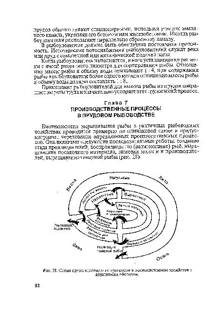 Схема производственных процессов в полносистемном хозяйстве с.