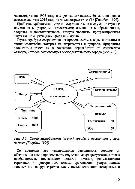 Схема метаболизма (т/сут)