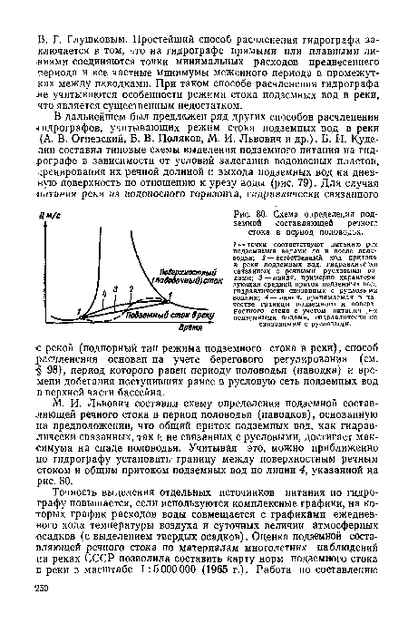 Схема определения подземной