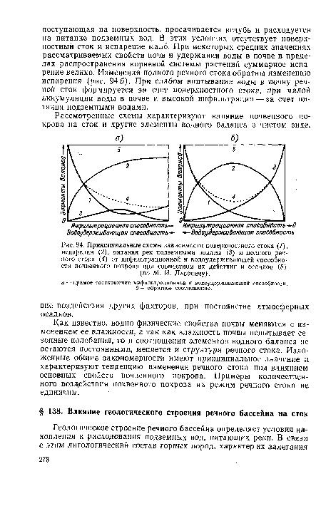 Принципиальные схемы