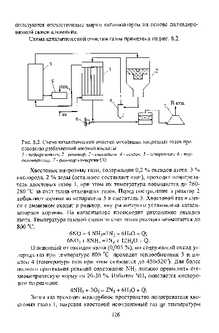 азотной кислоты, Схема