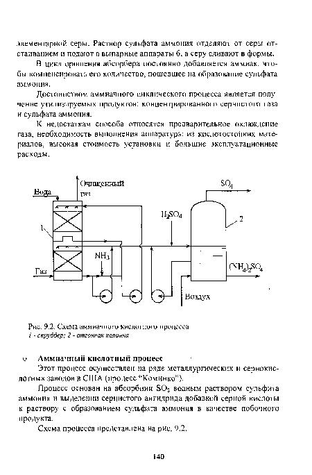 Схема аммиачного