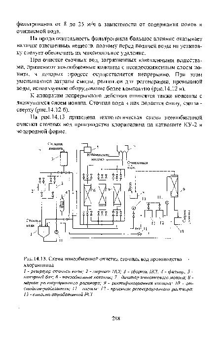 Схема ионообменной очистки