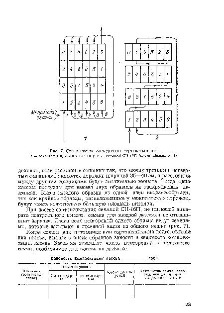 Схема посева конкурсного