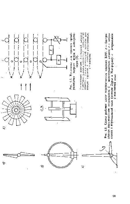 Схемы рабочих колес