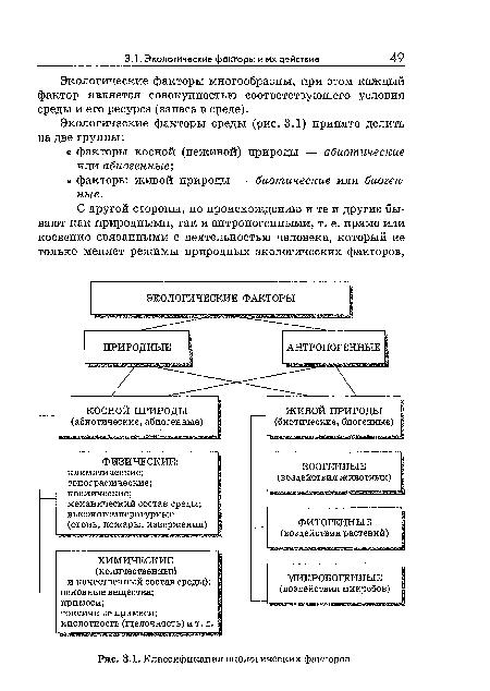 экологических факторов