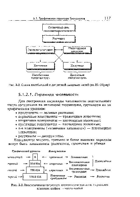 Одуму), Схема пастбищной и