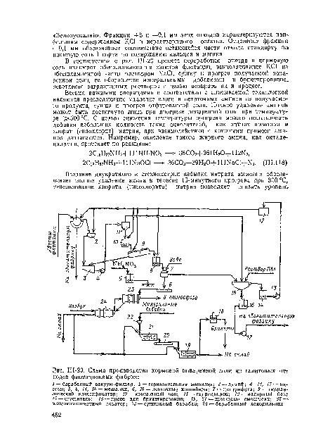 Схема производства кормовой