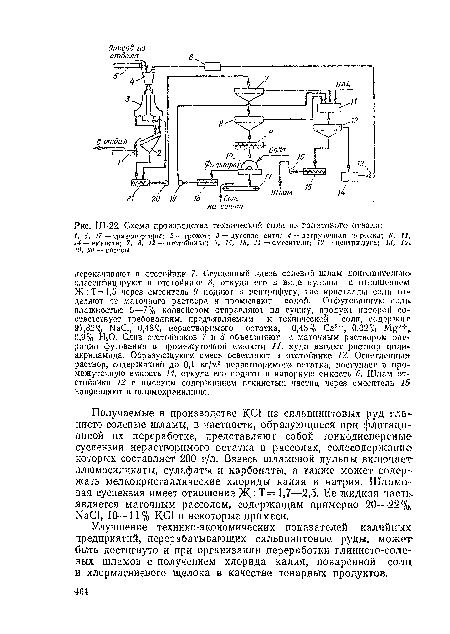 Схема производства технической