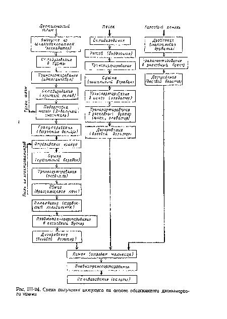 Схема получения вяжущего