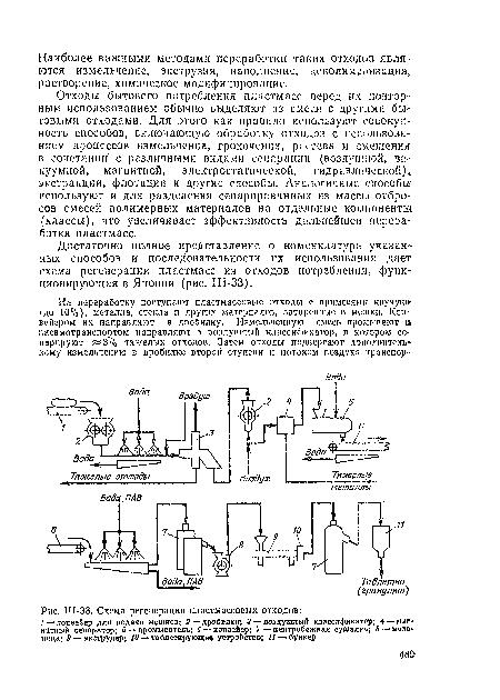 Схема регенерации