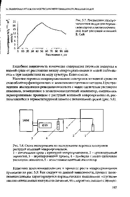 Схема эксперимента по