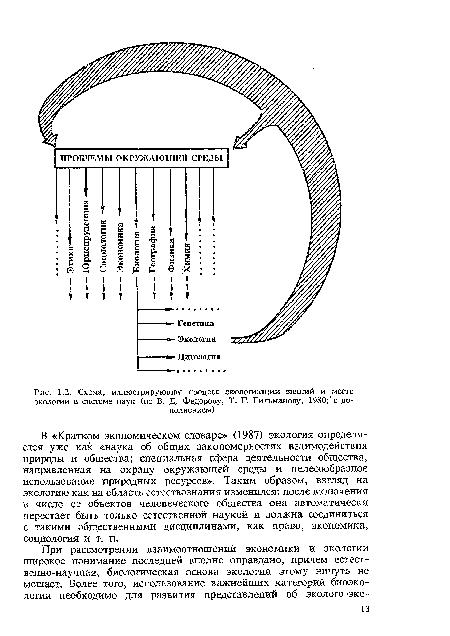 Схема, иллюстрирующая процесс экологизации знаний и место экологии в системе наук (по В. Д. Федорову, Т. Г...