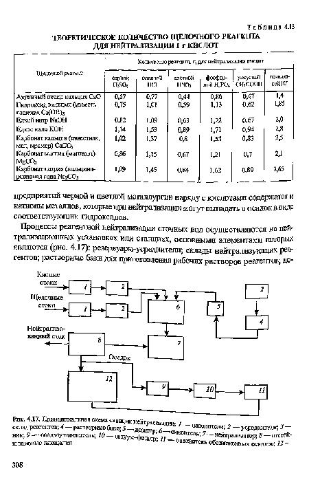Принципиальная схема станции нейтрализации.