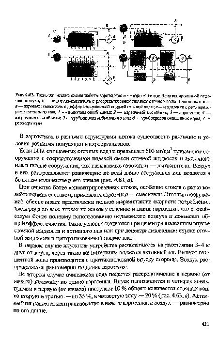 схемы работы аэротенков