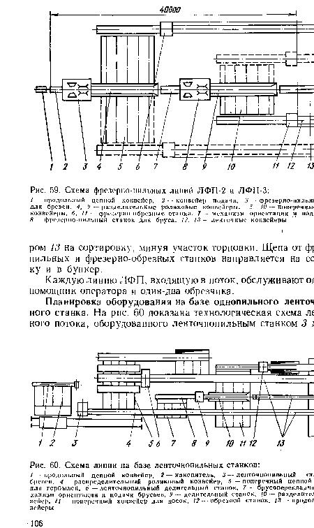 станков, Схема линии на