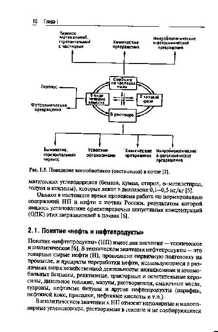 Поведение ксенобиотиков (пестицидов) в почве .