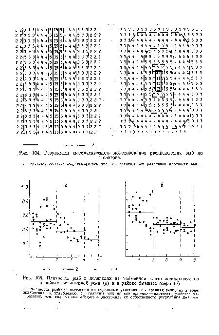 Плотность рыб в пелагиали на пойменном плато водохранилища в районе затопленной реки (а) и в районе бывшего озера (б).
