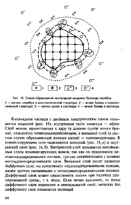 Схема образования