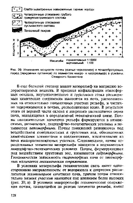 Изменение мощности почвы (южных черноземов) и почвообразующих пород (покровных суглинков) по элементам микро- и мезорельефа в условиях