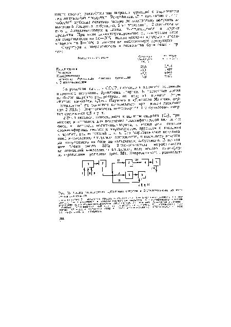 Схема производства бутиловых спиртов и 2-этилгексанола из масляных альдегидов
