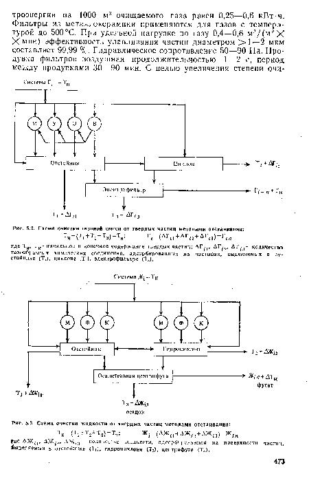 Схема очистки газовой