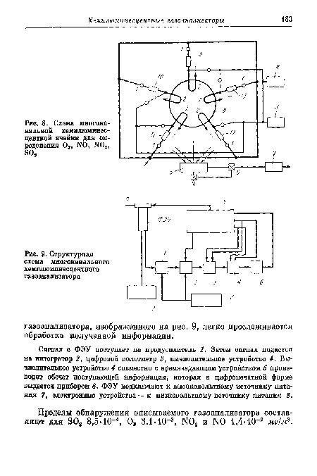 Структурная схема хемилюминесцентного газоанализатора