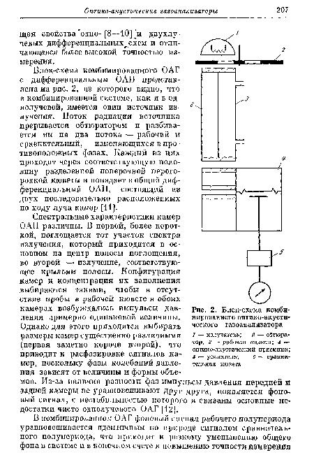газоанализатора