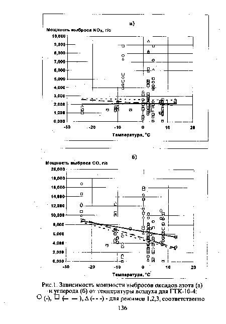ГТК-10-4, Зависимость