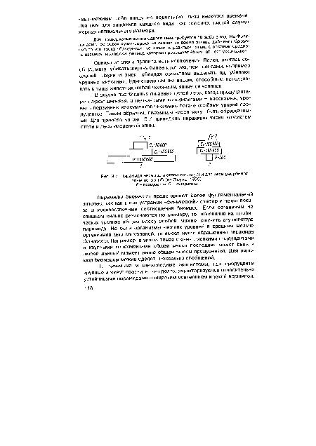 Пирамида чисел для степи летом ( I) и для леса умеренной зоны летом (2) (из Одума, 1975) .