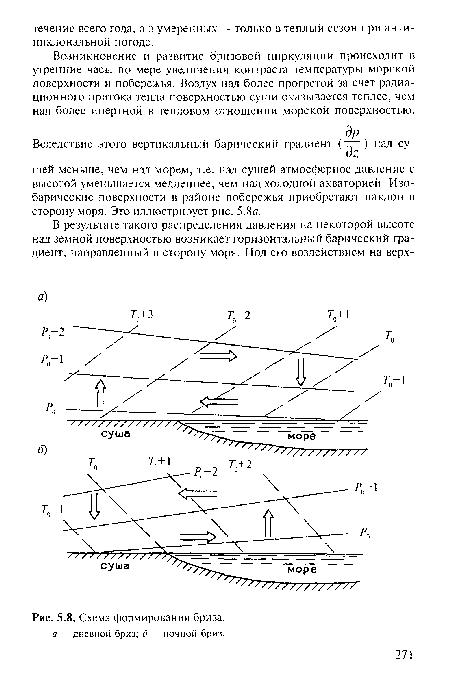 Схема формирования бриза. а